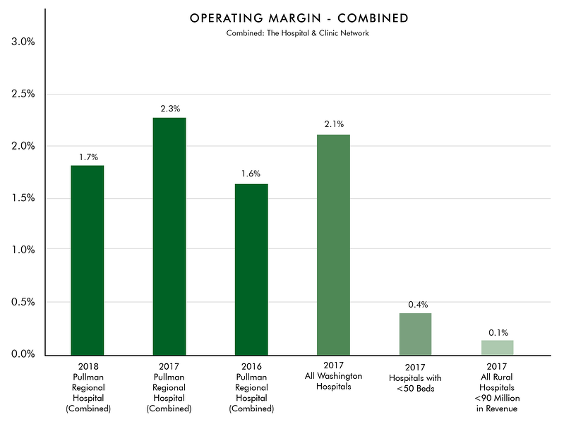 Operating Margin Graph 2-01