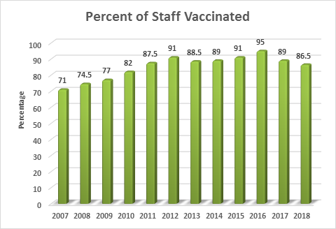 updated staff flu shot graph